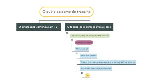 Mind Map: O que e acidente do trabalho