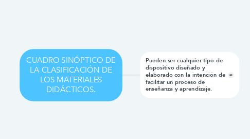 Mind Map: CUADRO SINÓPTICO DE LA CLASIFICACIÓN DE LOS MATERIALES DIDÁCTICOS.