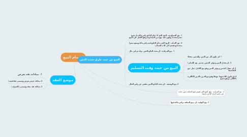 Mind Map: اقسام البيع