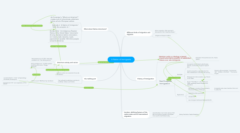 Mind Map: A Nation of Immigrants