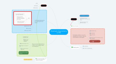 Mind Map: Dissertação Argumentativa no PAS