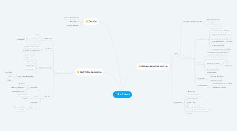 Mind Map: Я и Вышке