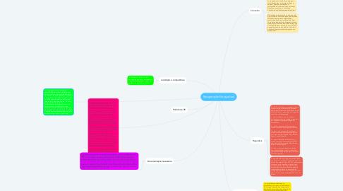 Mind Map: Recuperação Extrajudicial