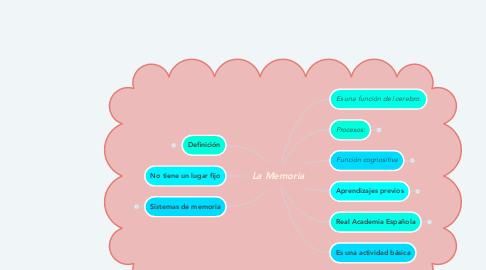 Mind Map: La Memoria