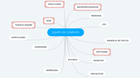 Mind Map: EQUIPO DE COMPUTO