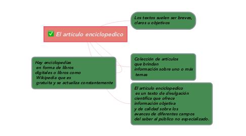 Mind Map: El artículo enciclopedico