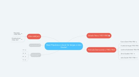Mind Map: Brasil Populista e Liberal De Vargas à João Goulart