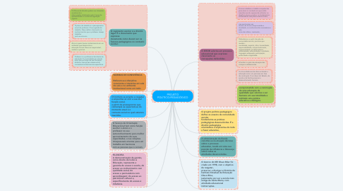 Mind Map: PROJETO POLÍTICO-PEDAGÓGICO