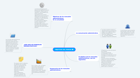 Mind Map: OBJETIVOS DEL MANUAL
