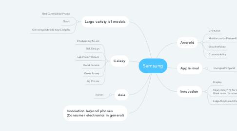 Mind Map: Samsung