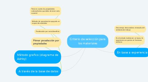 Mind Map: Criterio de selección para los materiales
