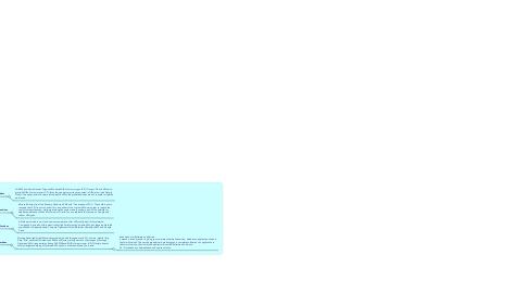 Mind Map: Service Models