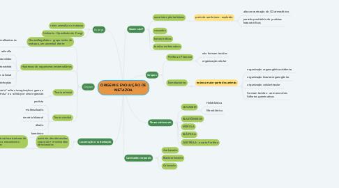 Mind Map: ORIGEM E EVOLUÇÃO DE METAZOA