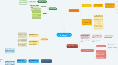 Mind Map: Cómo construir los flujos de caja del proyecto