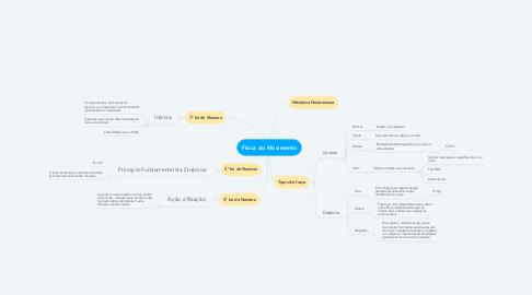 Mind Map: Física do Movimento