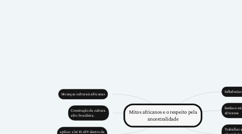 Mind Map: Mitos africanos e o respeito pela ancestralidade