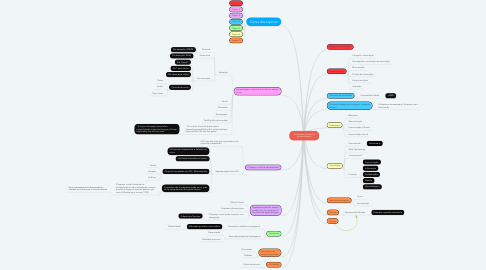 Mind Map: Ambientes Virtuais de Aprendizagem