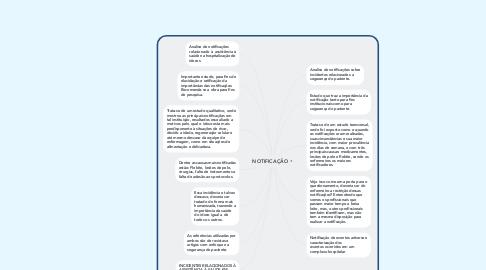 Mind Map: NOTIFICAÇÃO