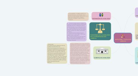 Mind Map: ANTINOMIA Y ANALOGÍA JURÍDICA