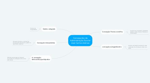 Mind Map: Concepções da Administração Escolar José Carlos Libâneo