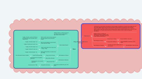 Mind Map: Mapa Mental - Vitamina A & Ferro