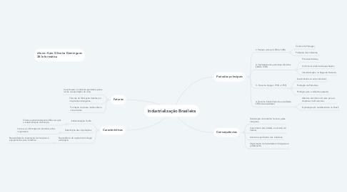 Mind Map: Industrialização Brasileira
