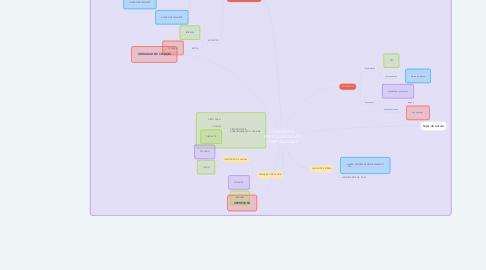 Mind Map: CONCEPTOS ESENCIALES DE LAS COMPUTADORAS