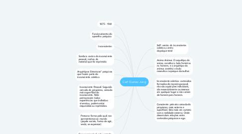Mind Map: Carl Gustav Jung
