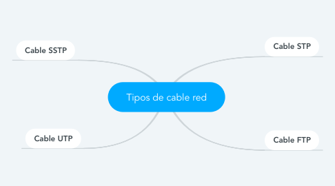 Mind Map: Tipos de cable red