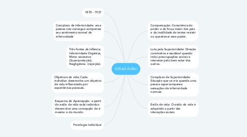 Mind Map: Alfred Adler