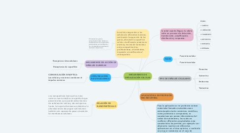 Mind Map: MECANISMOS DE SEÑALIZACIÓN CELULAR