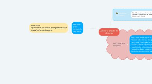 Mind Map: Análise e projeto de sistemas