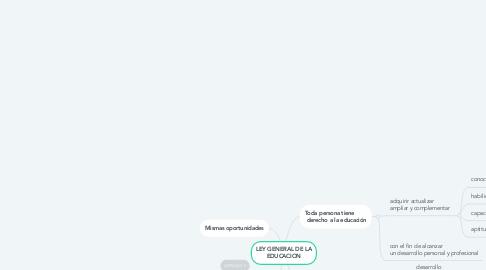 Mind Map: LEY GENERAL DE LA EDUCACION