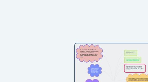 Mind Map: Introducción Base de datos unidad 1