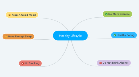 Mind Map: Healthy Lifesytle