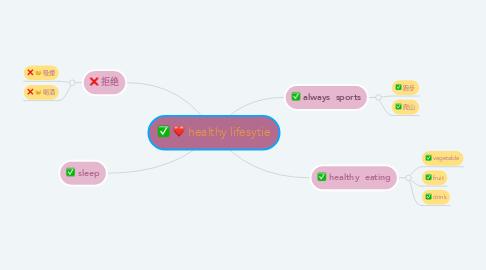 Mind Map: healthy lifesytie