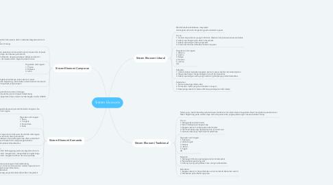 Mind Map: Sistem Ekonomi