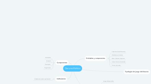 Mind Map: Discurso Politico
