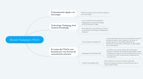 Mind Map: Modelo Pedagógico TPACK