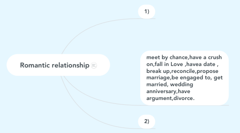 Mind Map: Romantic relationship