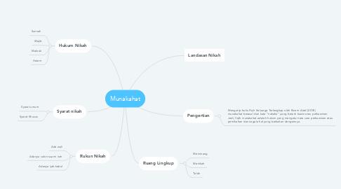 Mind Map: Munakahat