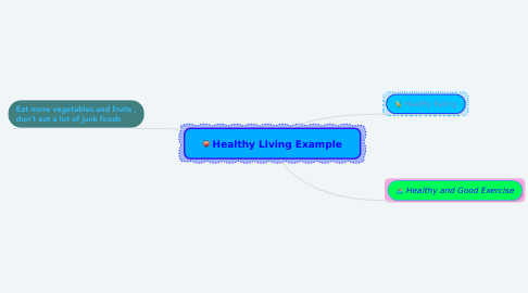 Mind Map: Healthy Living Example
