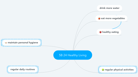 Mind Map: 5B 24 Healthy Living