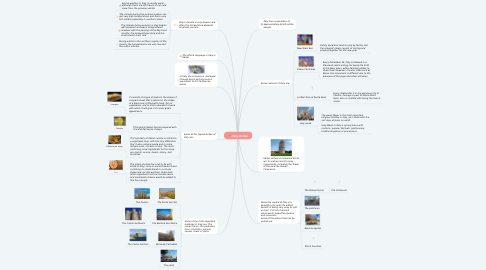 Mind Map: Italy-Rome
