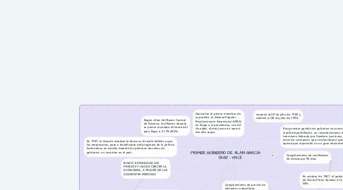 Mind Map: PRIMER GOBIERNO DE ALAN GARCÍA       (1985 - 1990)