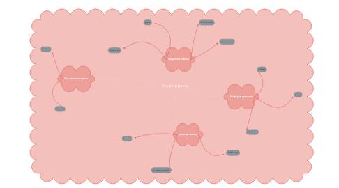Mind Map: Онлайн ресурсы