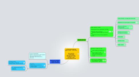 Mind Map: Université de Strasbourg Anglais  DCEM1 – 2012/ 2013   deux semestres  4 crédits ECTS 80h de travail étudiant  TD obligatoires au CRL accès libre au CRL  travail en dehors du CRL