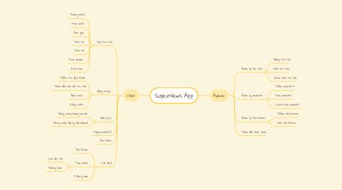 Mind Map: SuperNews App