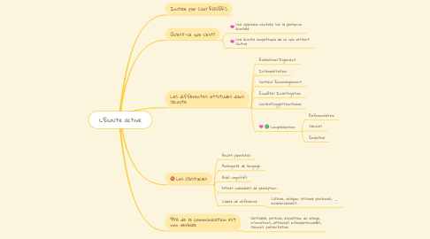 Mind Map: L'Ecoute active