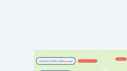 Mind Map: محیط یادگیری تکنولوژی